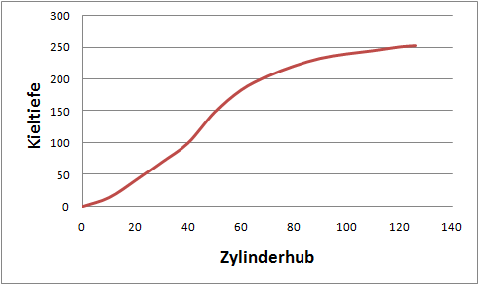 Diagramm Kieltiefe vs. Zylinderhub